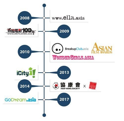 10 Years Youth & Entertainment Timeline