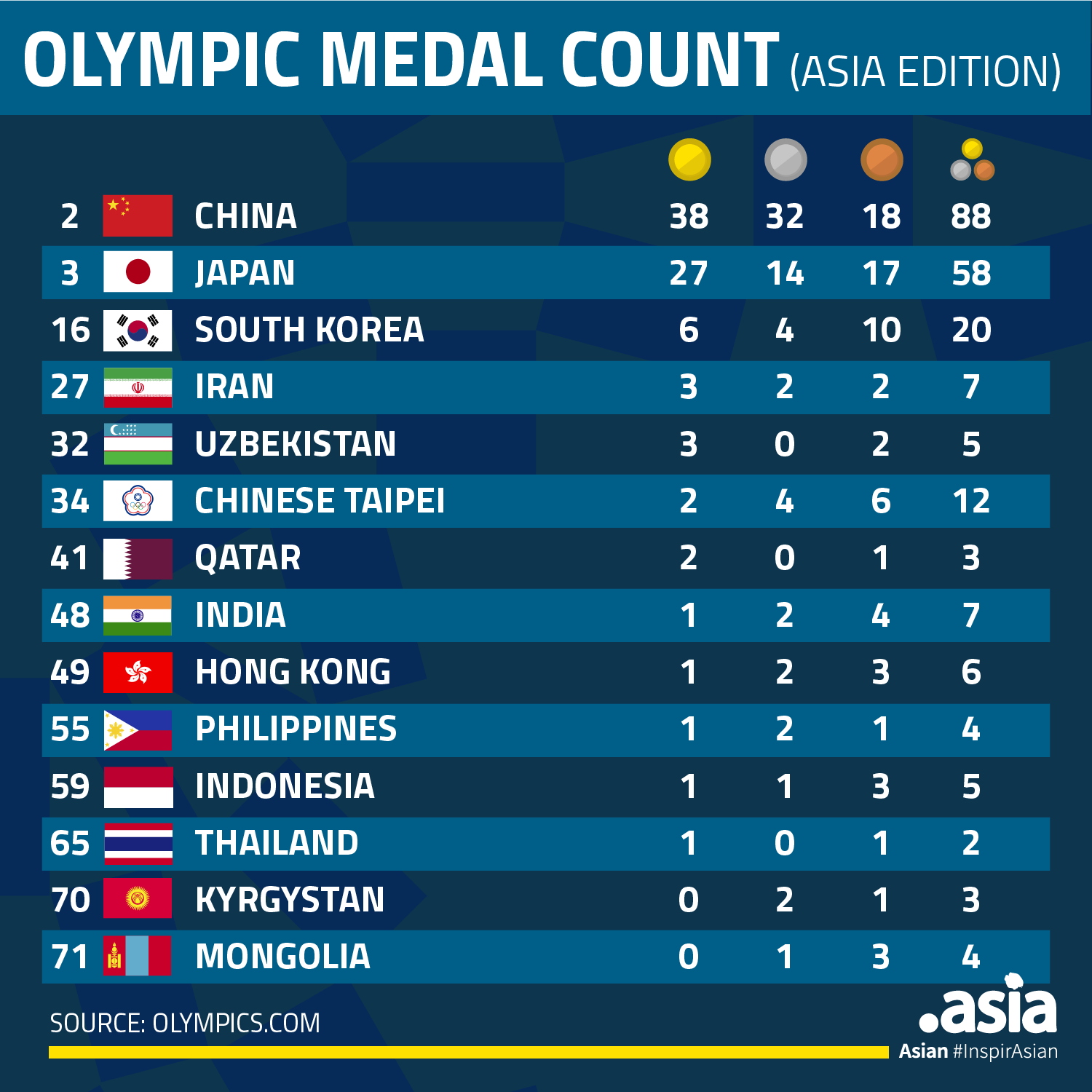 DotAsiaShoutOuts - 2020 Summer Olympic Medal Count